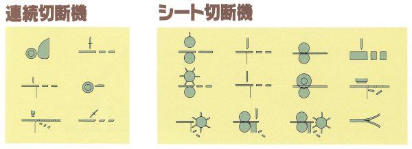 連続切断機 シート切断機のイメージ画像2
